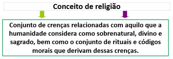 Conceito de religião