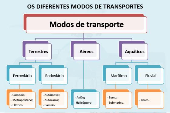 modos-de-transporte